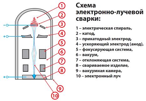 svarochnoe oborudovanie-elektronnoluzevaja