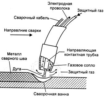 svarochnoe oborudovanie-poluavtomaticheskaja