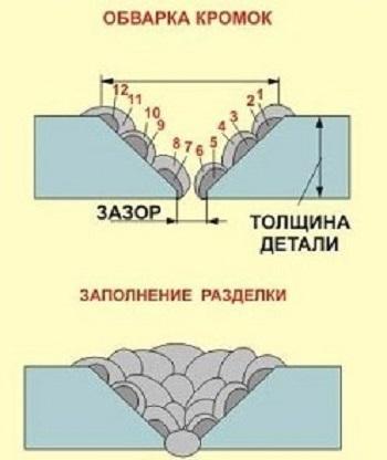 Порядок заполнения разделки трещин.