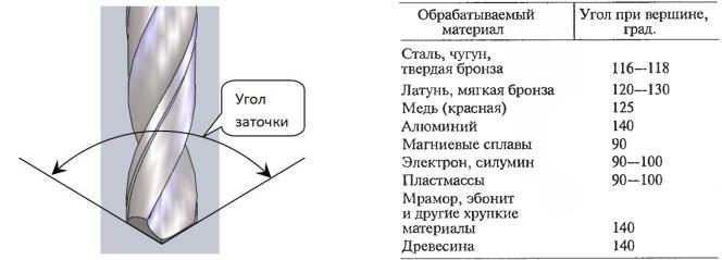 Рекомендуемые углы заточки сверла (угол «φ» на предыдущем рисунке). Ист. http://ismith.ru/.