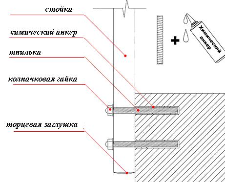 Схема химического анкера. Ист. http//lestnitsy-perila.ru/komplektuyushhiemetallicheskie-perila-lestnic-svoimi-rukami-lestnichnye-ograzhdeniya.html