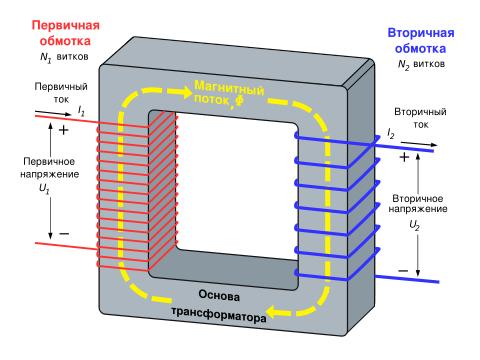 Принцип действия понижающего трансформатора. Ист. http://moiinstrumenty.ru/svarochnyj/raschet-svarochnogo-transformatora.html.