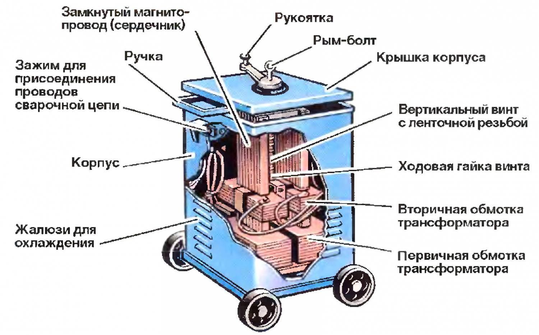Сварочный трансформатор. Ист. http://moiinstrumenty.ru/svarochnyj/svarochnyi-transformator-svoimi-rukami.html