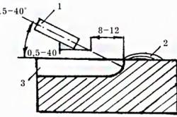 Схема поверхностной кислородной резки. Ист. http://1metallocherepica.ru/instrumenty/pravilnaja-rezka-propanom.html.