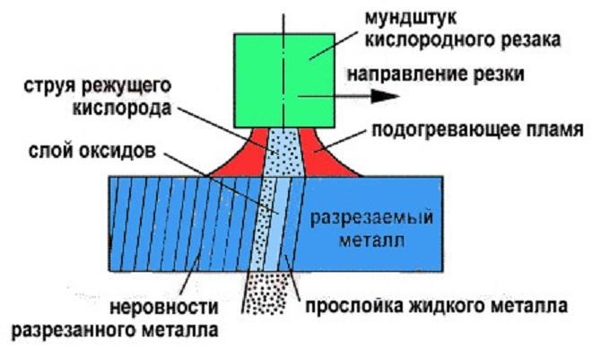 Схема процесса кислородной резки. Ист. http://rezhemmetall.ru/gazovaya-rezka-metalla-texnologiya-i-oborudovanie.html.
